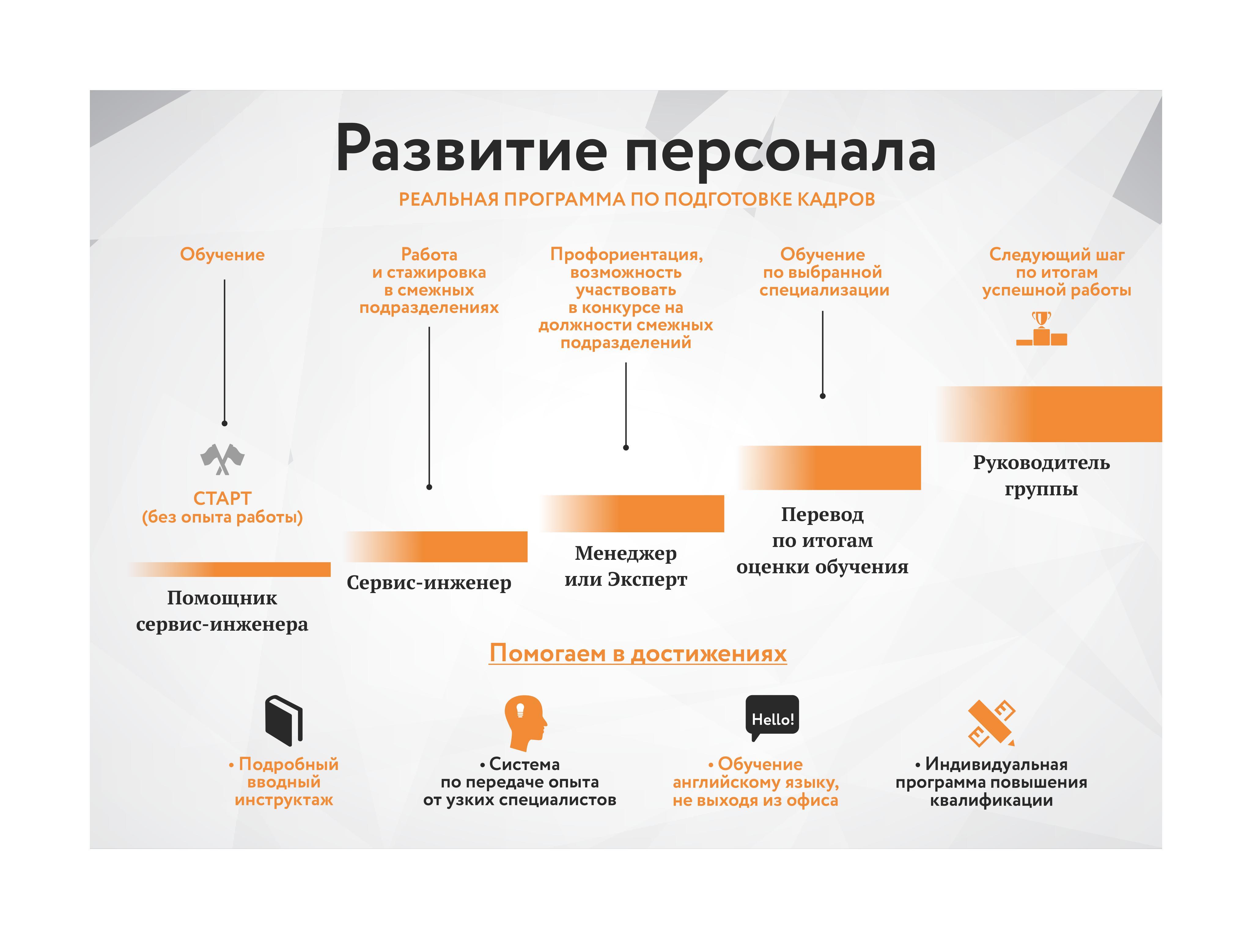 0007 - Работа в компании