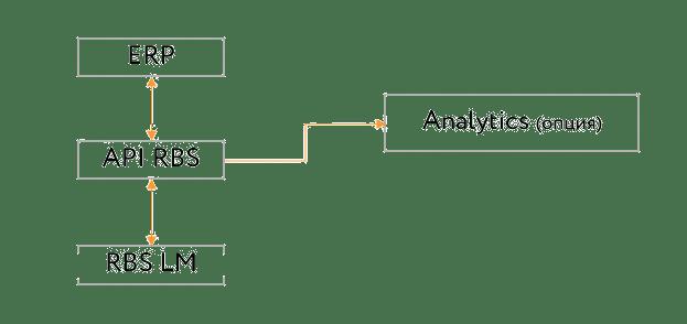 Схема работы API RBS